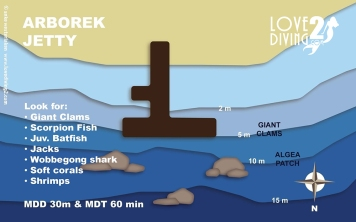 ARBOREK raja ampat dive map